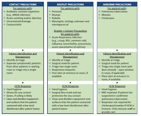 coronavirus precautions table