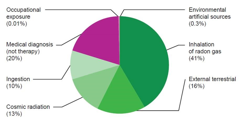 radiaotion by source pie chart